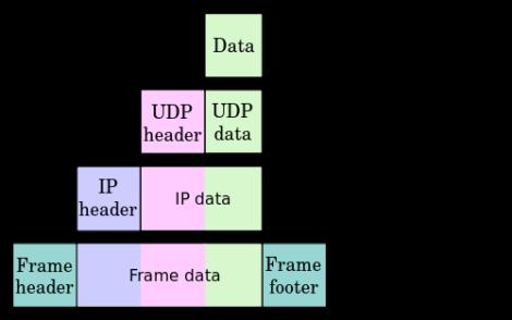 UDP Encapsulation